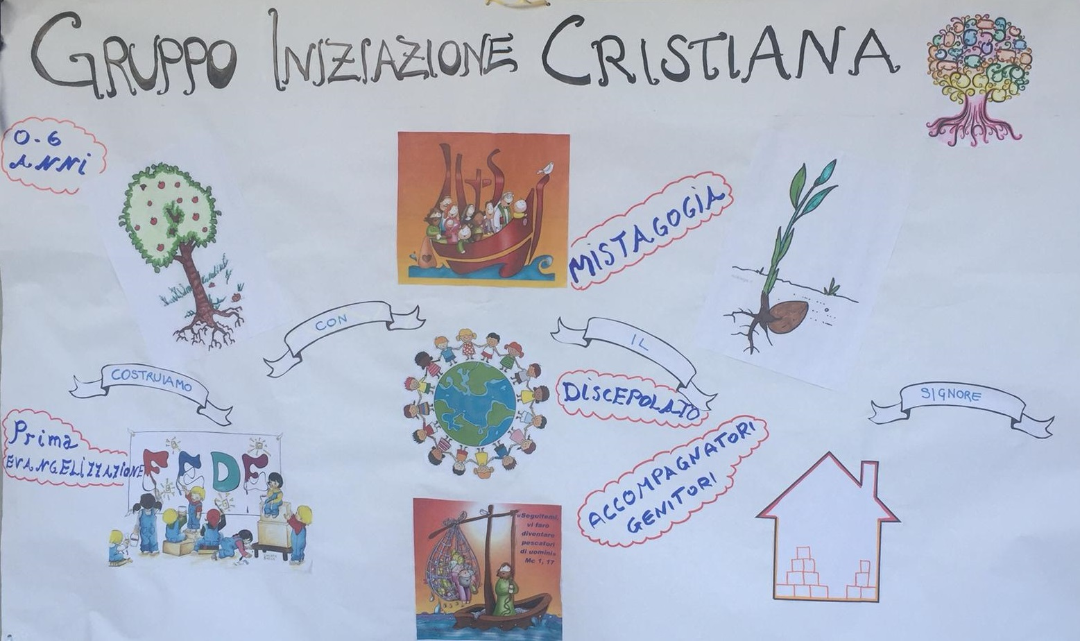 GruppoIniziazioneCristiana